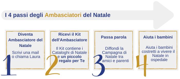 4 passi degli ambasciatori