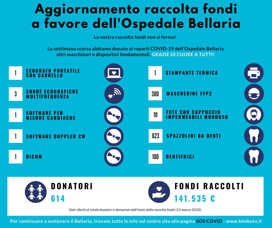 Infografica 4 raccolta fondi Bellaria
